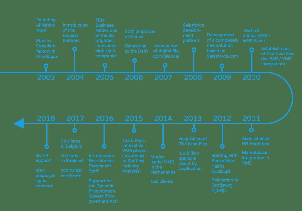Timeline Netive