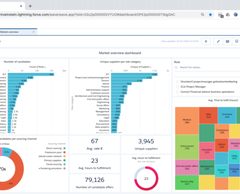 Nétive VMS overview dashboard